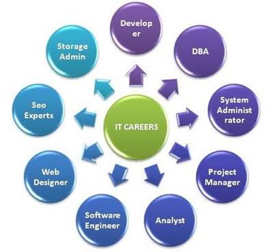 it-careers
