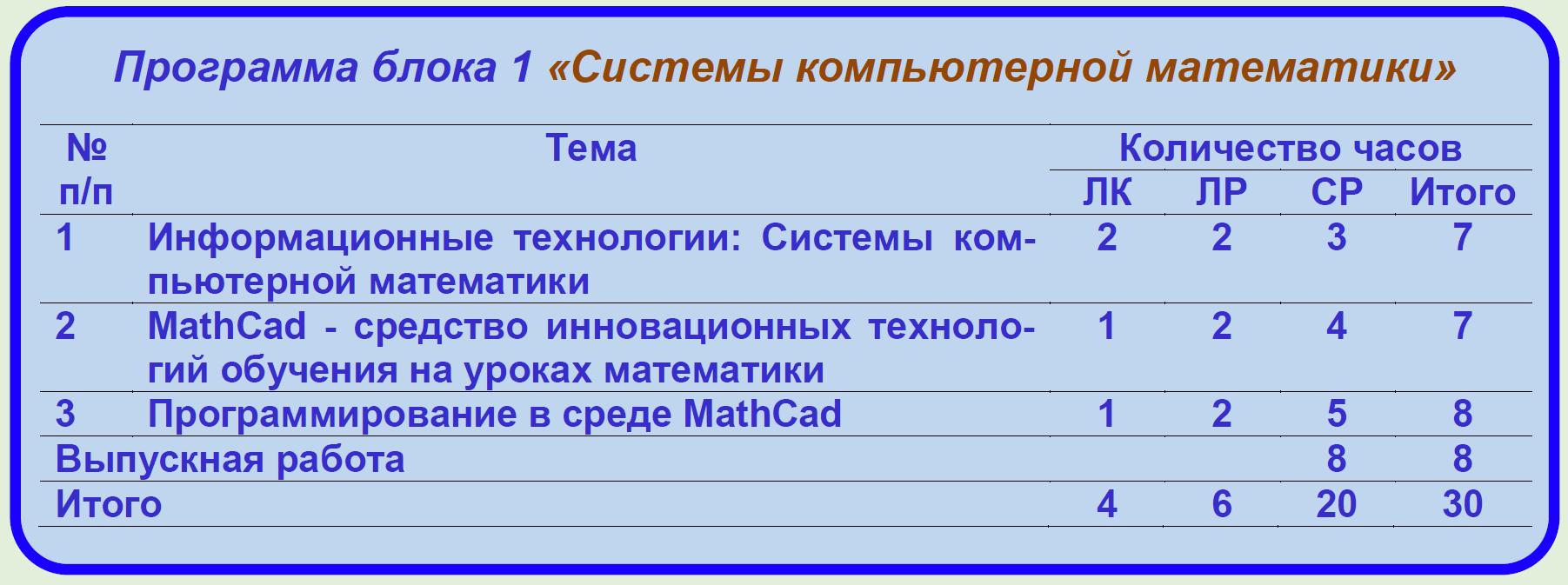 Программа блока 1 «Системы компьютерной математики»