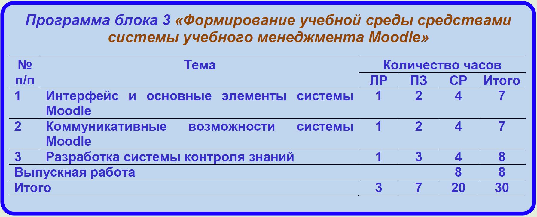 Программа блока 3 «Формирование учебной среды средствами системы учебного менеджмента Moodle»