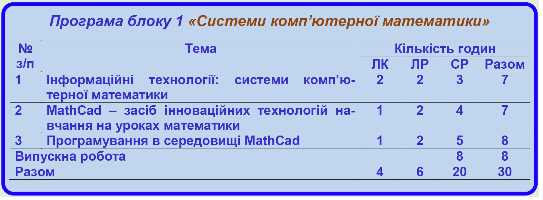 Програма блоку 1 «Системи комп'ютерної математики»