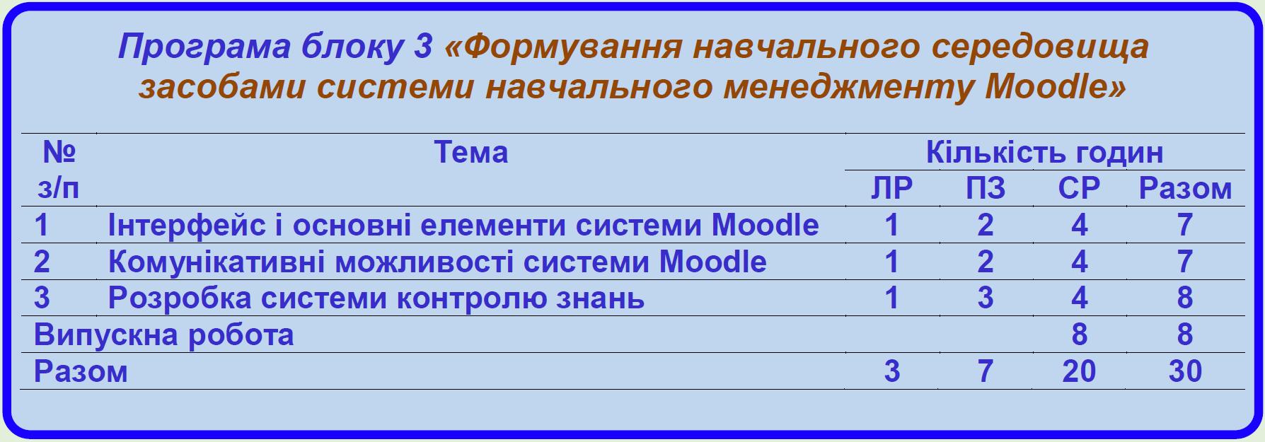 Програма блоку 3 «Формування навчального середовища засобами системи навчального менеджменту Moodle»
